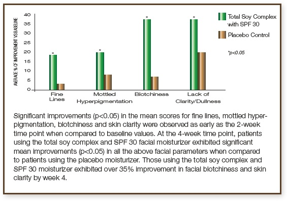skin tone and texture clinical study