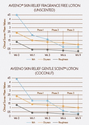 lotion for itchy, dry skin study