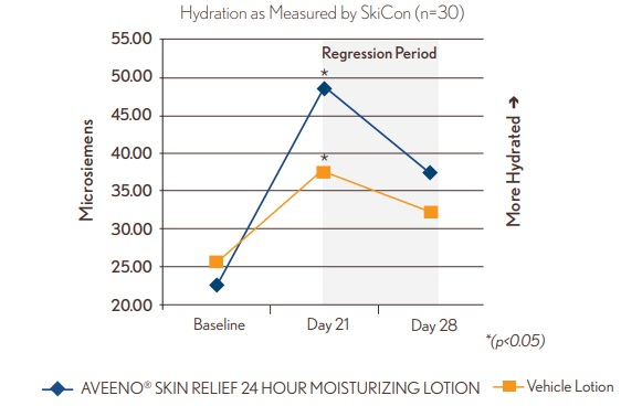 hydrate skin clinical study 2