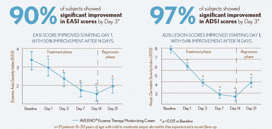 AVEENO® Eczema Therapy Improves EASI scores and ADSI scores
