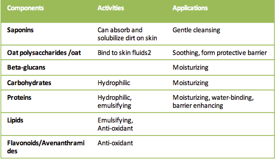 oat lotion benefits