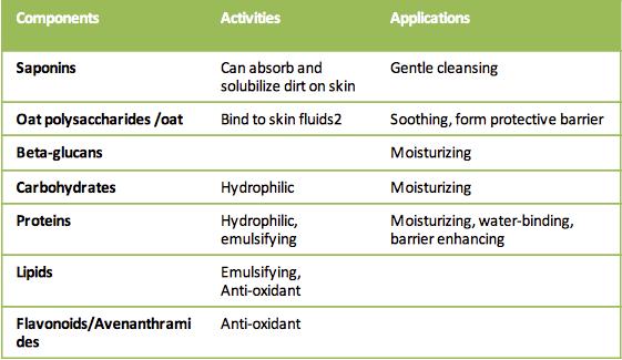 oat lotion benefits