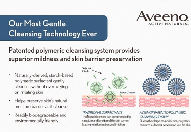 Patented Polymeric Cleansing System