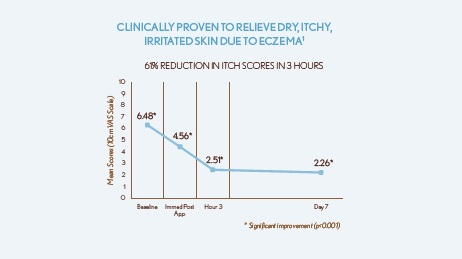 Eczema balm clinical data