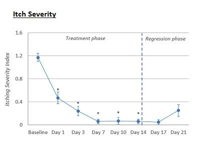 AVEENO® Eczema Therapy Improves Itch Severity