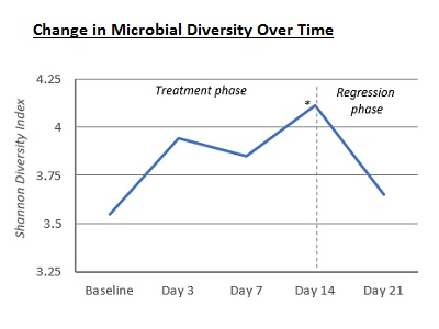 AVEENO® Eczema Therapy Improves Microbial Diversity